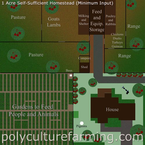 Real self sufficiency on 1 acre for 2 acre farm layout